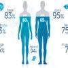 La percentuale di acqua nel corpo umano varia in base all'età e al sesso